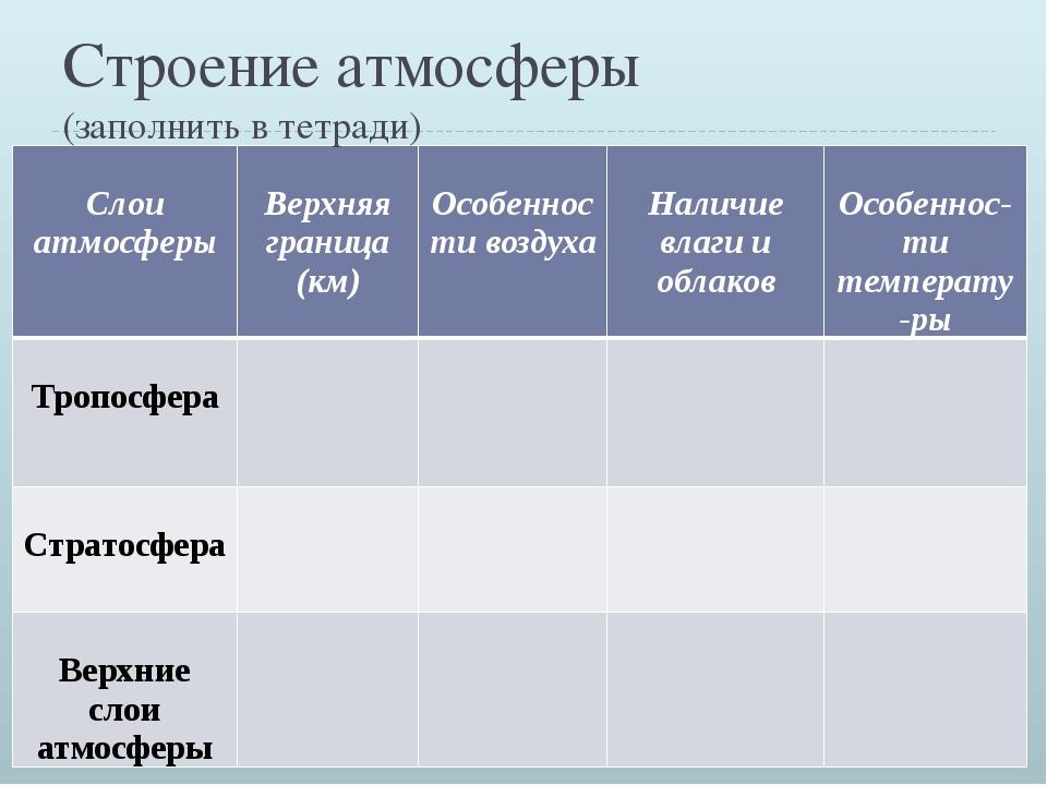 Строение атмосферы (заполнить в тетради) Слоиатмосферы Верхняяграница (км) О...