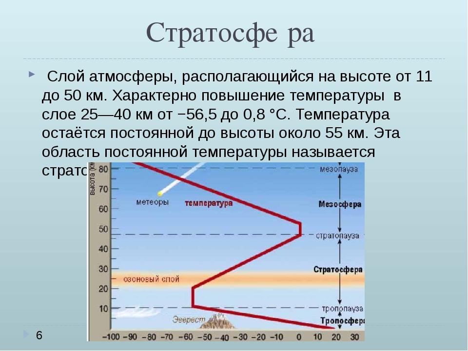 Стратосфе́ра Слой атмосферы, располагающийся на высоте от 11 до 50 км. Харак...