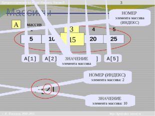Массивы A массив 3 15 НОМЕР элемента массива (ИНДЕКС) A[1] A[2] A[3] A[4] A[5