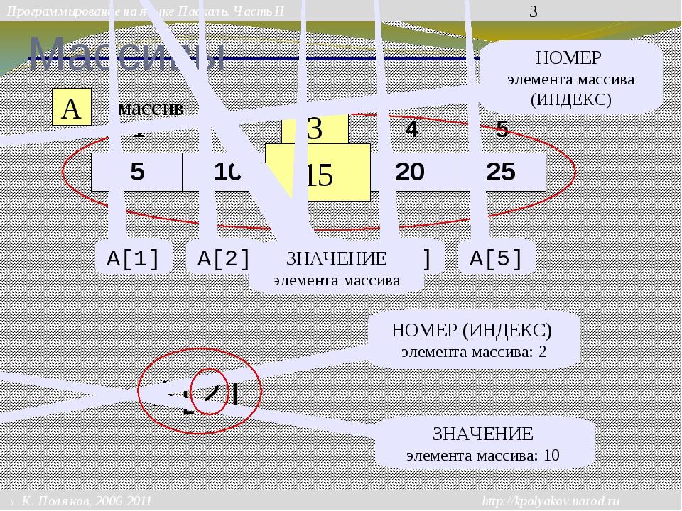 Массивы A массив 3 15 НОМЕР элемента массива (ИНДЕКС) A[1] A[2] A[3] A[4] A[5...