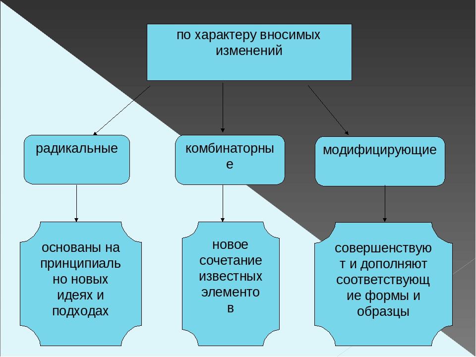 по характеру вносимых изменений радикальные комбинаторные модифицирующие осно...