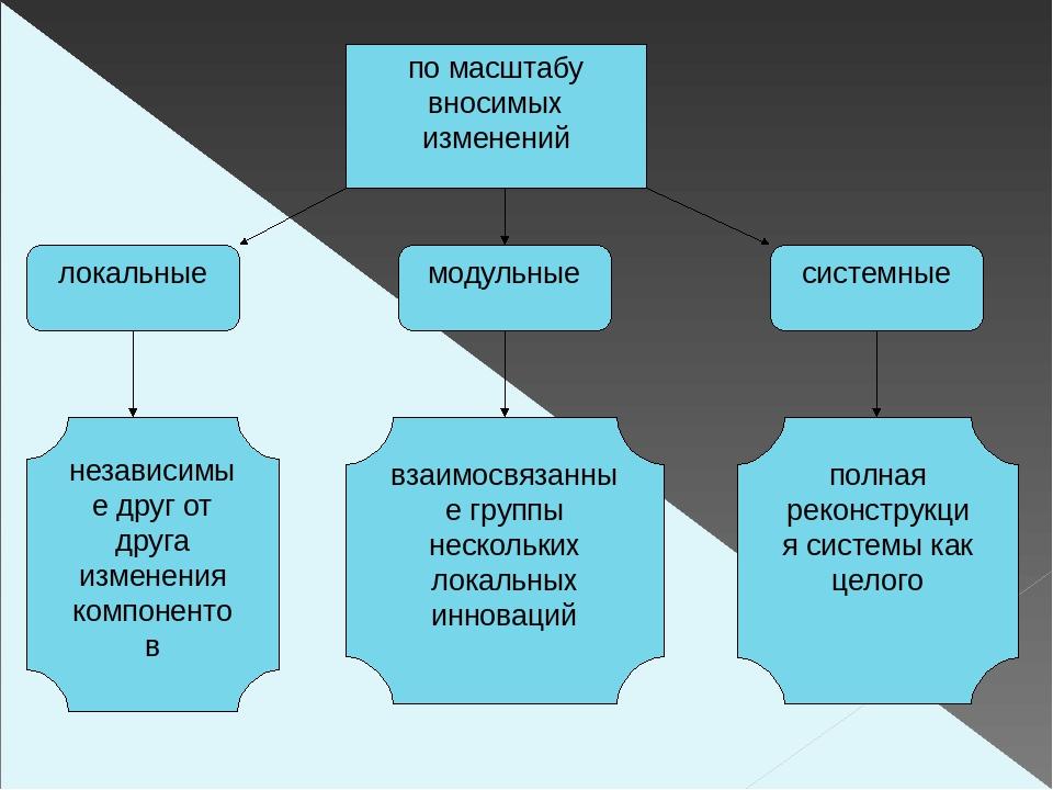 по масштабу вносимых изменений локальные системные модульные независимые друг...