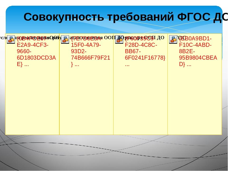 Совокупность требований ФГОС ДО