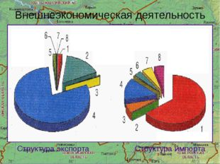 Внешнеэкономическая деятельность Структура экспорта Структура импорта