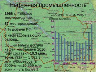 Нефтяная промышленность 1966 г. – первое месторождение. 87 месторождений. 4 %