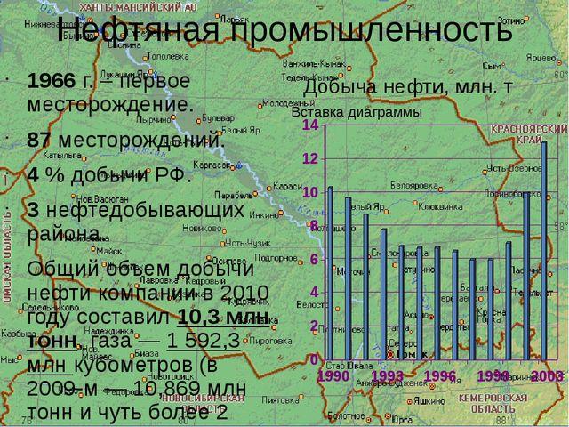 Нефтяная промышленность 1966 г. – первое месторождение. 87 месторождений. 4 %...