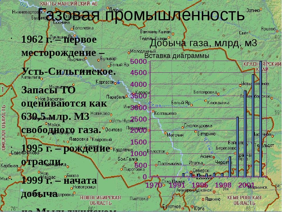 Газовая промышленность 1962 г. – первое месторождение – Усть-Сильгинское. Зап...