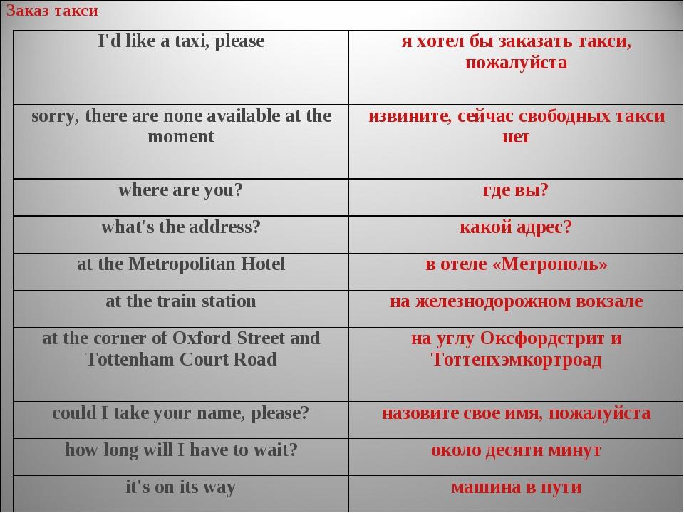 Заказ такси I'd like a taxi, pleaseя хотел бы заказать такси, пожалуйста sor...