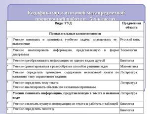 * Кодификатор к итоговой метапредметной проверочной работе в 5-х классах Виды