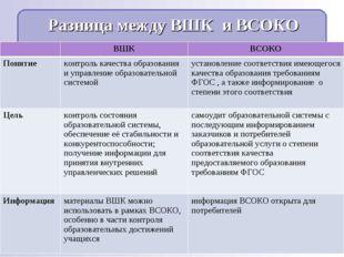 Разница между ВШК и ВСОКО ВШКВСОКО Понятие контроль качества образования и