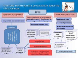 Система мониторинга результатов качества образования ФГОС предметные знания и