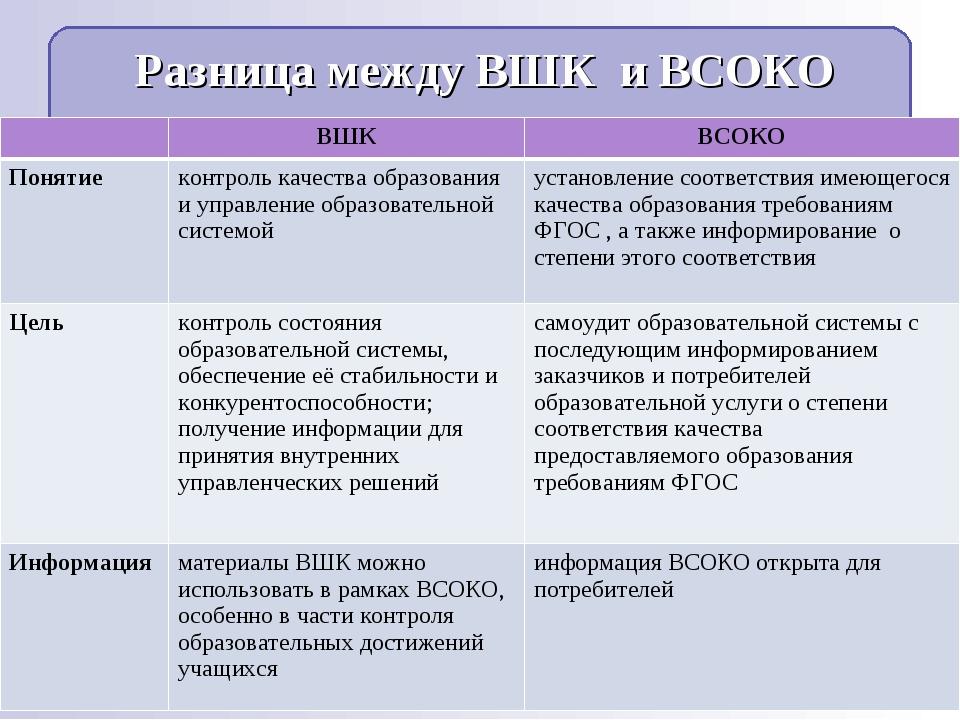 Разница между ВШК и ВСОКО ВШКВСОКО Понятие контроль качества образования и...