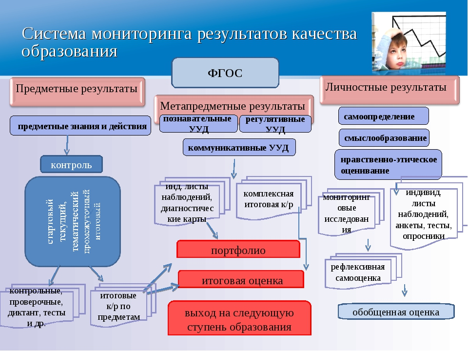 Система мониторинга результатов качества образования ФГОС предметные знания и...