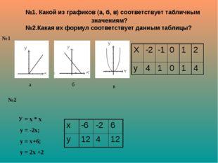 №1. Какой из графиков (а, б, в) соответствует табличным значениям? №2.Какая