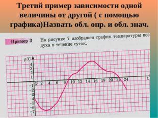 Третий пример зависимости одной величины от другой ( с помощью графика)Назват