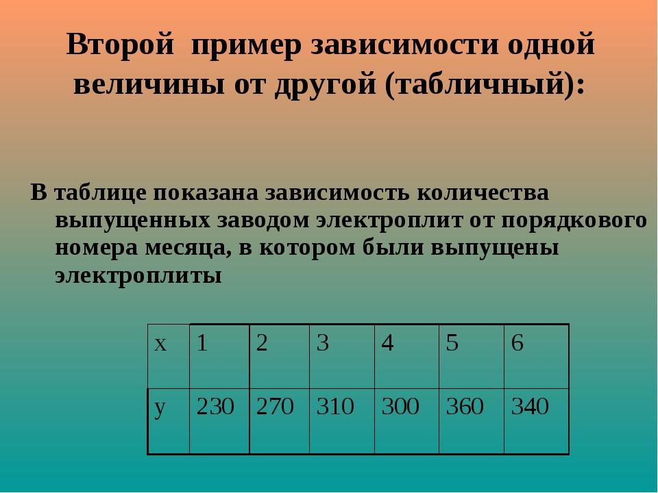 Второй пример зависимости одной величины от другой (табличный): В таблице по...