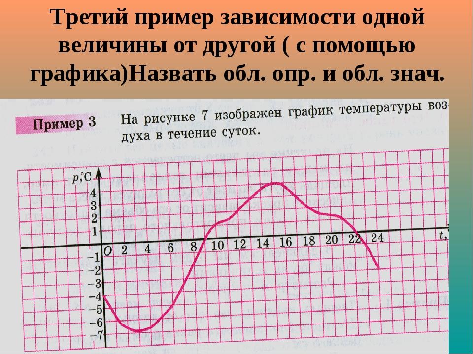 Третий пример зависимости одной величины от другой ( с помощью графика)Назват...