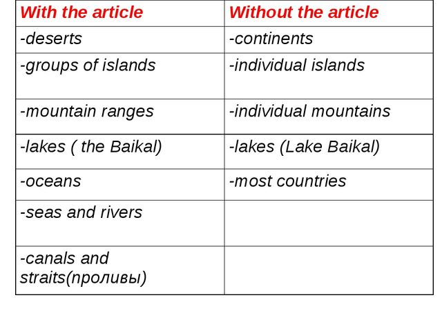 With the articleWithout the article -deserts-continents -groups of islands...
