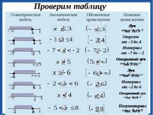 Проверим таблицу Отрезок от –3 до 4 Интервал от –7 до – 2 Интервал от