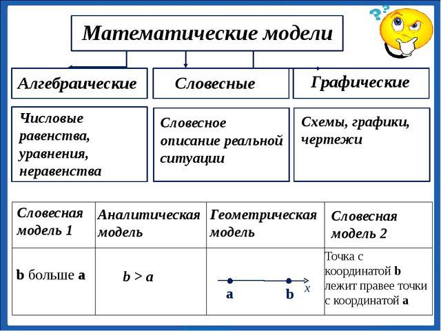 Математические модели Алгебраические Словесные Графические Числовые равенств...