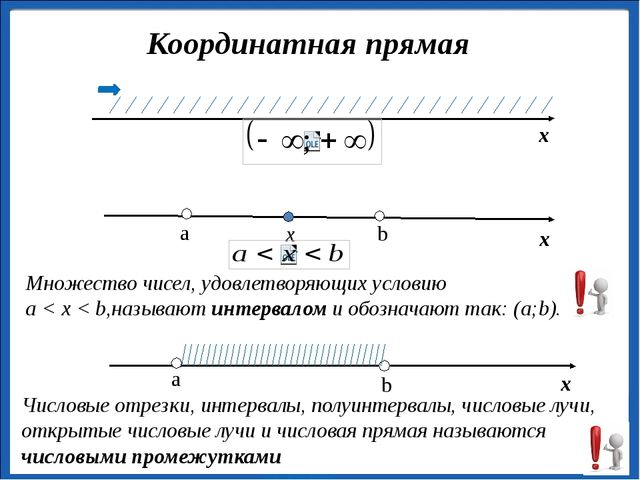 х Координатная прямая х x Множество чисел, удовлетворяющих условию a < x < b...