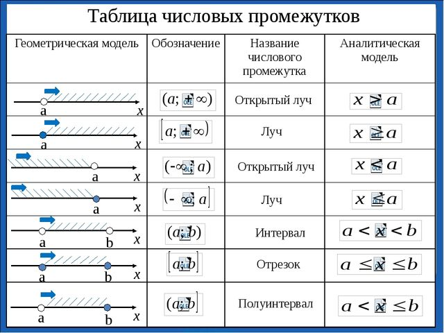 Таблица числовых промежутков Открытый луч Луч Открытый луч Луч Интервал Отре...