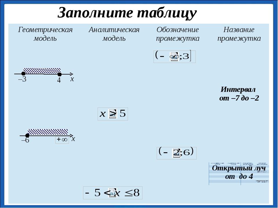 –3 4 –6 x x Заполните таблицу