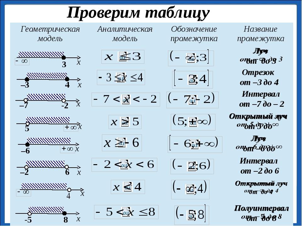Проверим таблицу Отрезок от –3 до 4 Интервал от –7 до – 2 Интервал от...