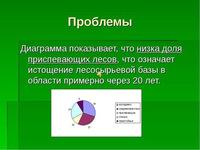 Проблемы Диаграмма показывает, что низка доля приспевающих лесов, что означае...