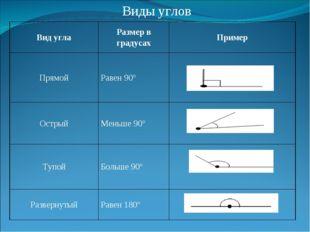 Виды углов Вид углаРазмер в градусахПример ПрямойРавен 90°  ОстрыйМеньше