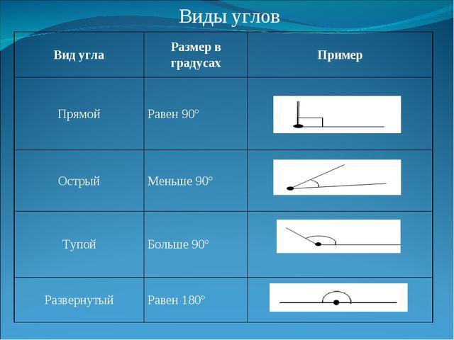 Виды углов Вид углаРазмер в градусахПример ПрямойРавен 90°  ОстрыйМеньше...