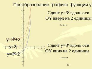 D(y)=(-∞;+∞) E(y)=(2;+∞) 0 1 2 3 4 5 -1 -2 -3 -4 -5 -1 -2 -3 -4 -5 1 2 3 4 5