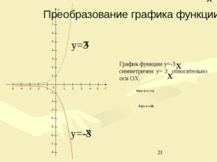 D(y)=(-∞;+∞) E(y)=(-∞;0) 0 1 2 3 4 5 -1 -2 -3 -4 -5 -1 -2 -3 -4 -5 1 2 3 4 5