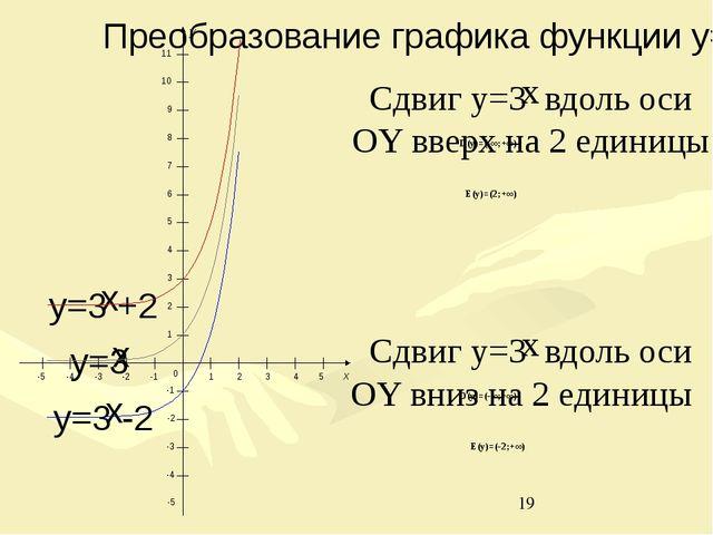 D(y)=(-∞;+∞) E(y)=(2;+∞) 0 1 2 3 4 5 -1 -2 -3 -4 -5 -1 -2 -3 -4 -5 1 2 3 4 5...