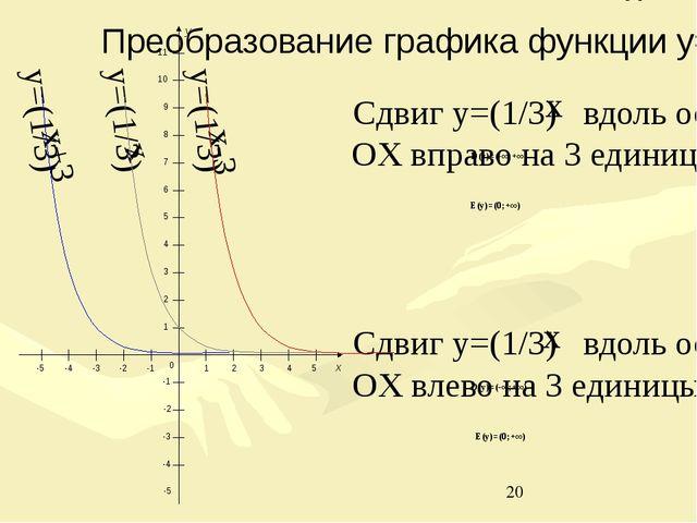 D(y)=(-∞;+∞) E(y)=(0;+∞) 0 1 2 3 4 5 -1 -2 -3 -4 -5 -1 -2 -3 -4 -5 1 2 3 4 5...