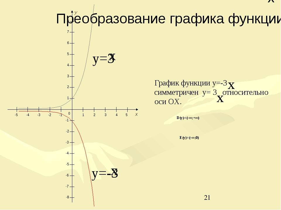 D(y)=(-∞;+∞) E(y)=(-∞;0) 0 1 2 3 4 5 -1 -2 -3 -4 -5 -1 -2 -3 -4 -5 1 2 3 4 5...