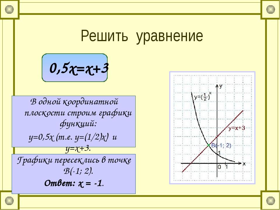 Решить уравнение 0,5х=х+3 В одной координатной плоскости строим графики функ...