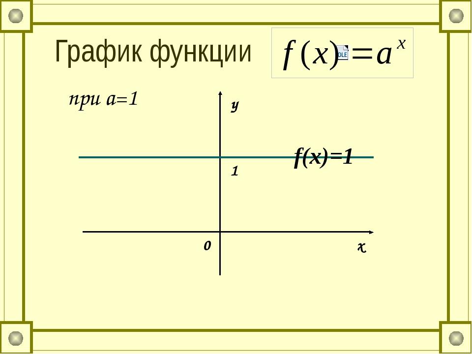 График функции при a=1 у x 0 1 f(x)=1