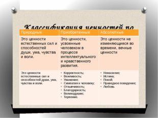 Классификация ценностей по Т.И.Петраковой Природные Приобретенные Абсолютные