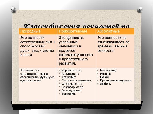 Классификация ценностей по Т.И.Петраковой Природные Приобретенные Абсолютные...