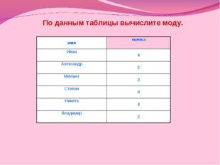По данным таблицы вычислите моду. имяоценка Иван4 Александр2 Михаил3 Степ