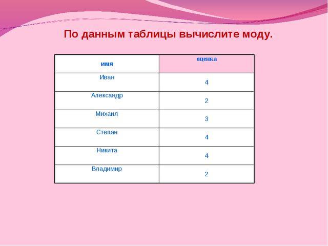 По данным таблицы вычислите моду. имяоценка Иван4 Александр2 Михаил3 Степ...