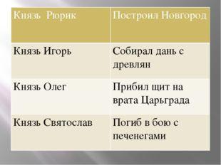 КнязьРюрик Построил Новгород Князь Игорь Собирал дань с древлян Князь Олег П