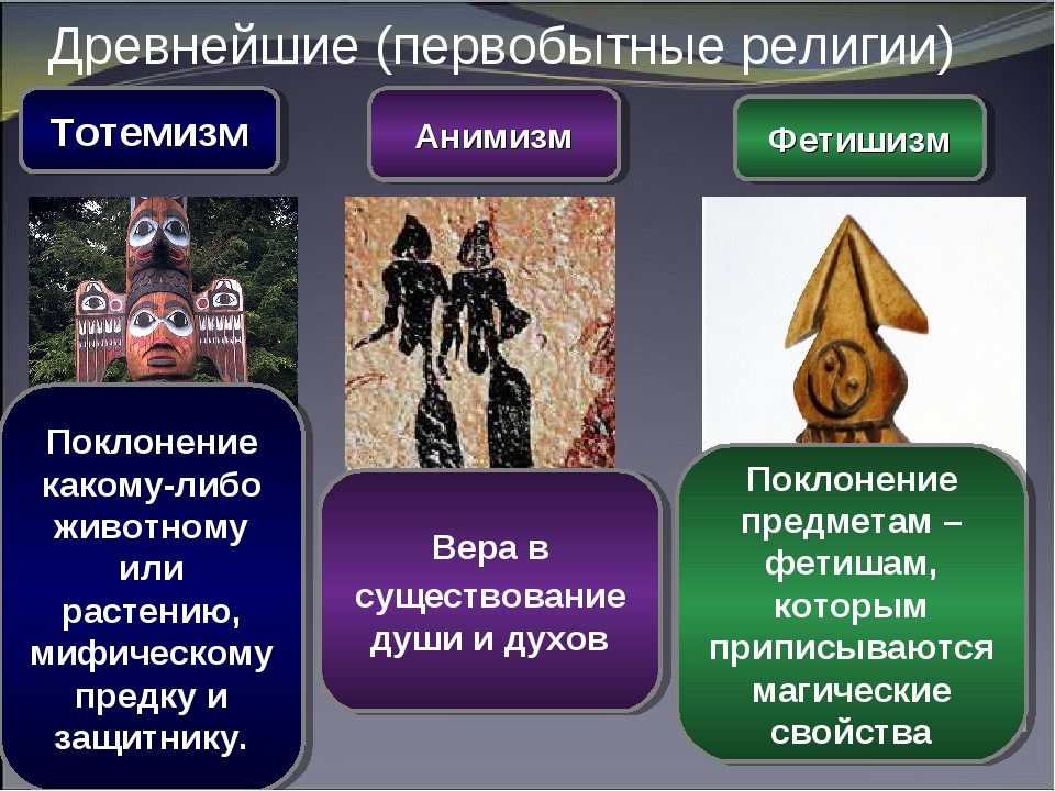Древнейшие (первобытные религии) Тотемизм Анимизм Фетишизм Вера в существован...