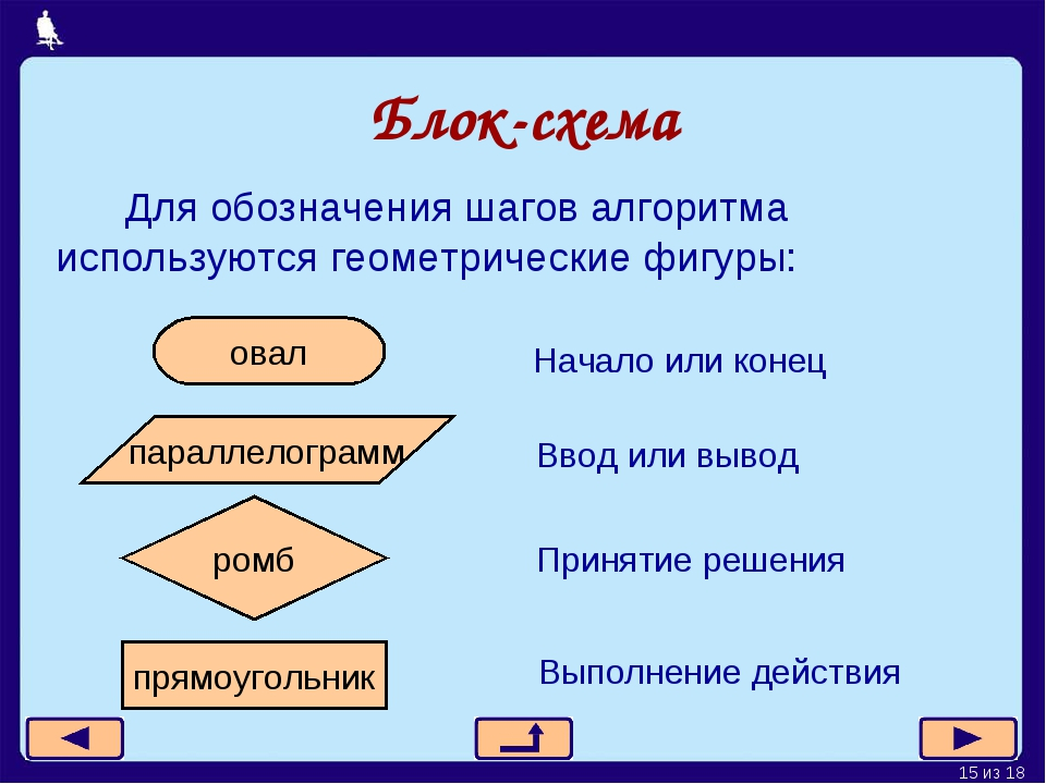 Блок-схема Для обозначения шагов алгоритма используются геометрические фигуры...
