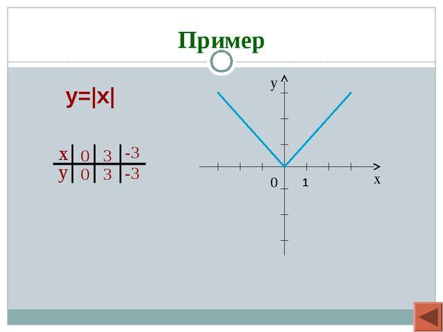 Пример y=|x| 1
