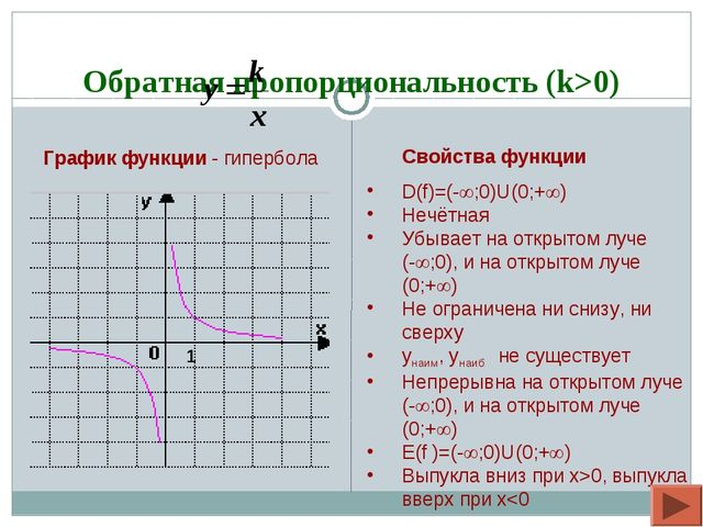 Обратная пропорциональность (k>0) Свойства функции D(f)=(-;0)U(0;+) Нечётн...