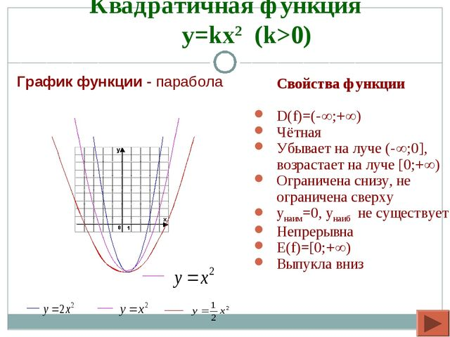 Квадратичная функция y=kx2 (k>0) Свойства функции D(f)=(-;+) Чётная Убывае...