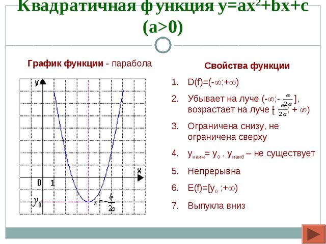 Квадратичная функция y=ax2+bx+c (a>0) Свойства функции D(f)=(-;+) Убывает н...