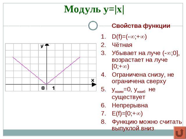 Модуль y=|x| Свойства функции D(f)=(-;+) Чётная Убывает на луче (-;0], во...